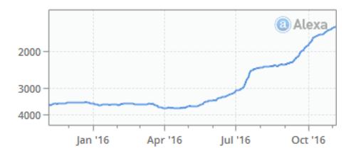 Clickfunnels Alexa Growth
